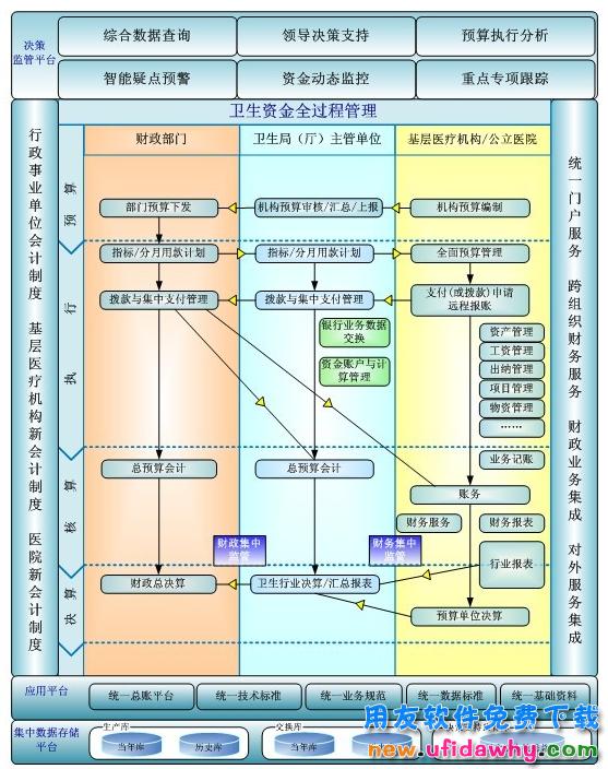 用友GRP-U8R10医疗卫生财政管理软件G版免费试用版下载 用友政务软件 第3张图片