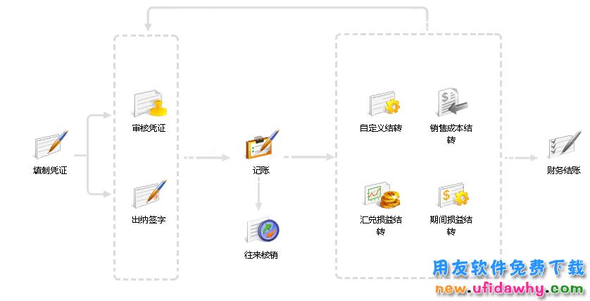 畅捷通T+V12.3标准版财务管理软件免费试用版下载地址