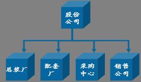 001组织机构-用友U9V5.0erp系统企业实例操作教程