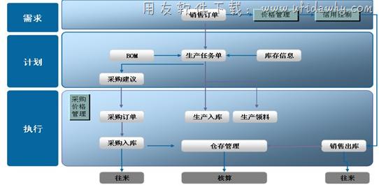 金蝶KIS生产版免费版_金蝶KIS旗舰生产版免费下载地址 金蝶软件 第4张图片