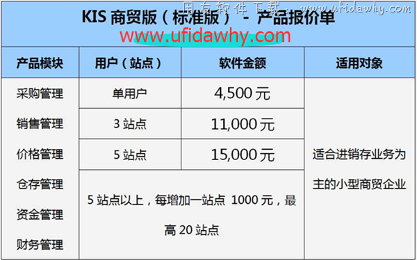金蝶KIS商贸系列进销存软件免费版下载地址 金蝶软件 第4张图片