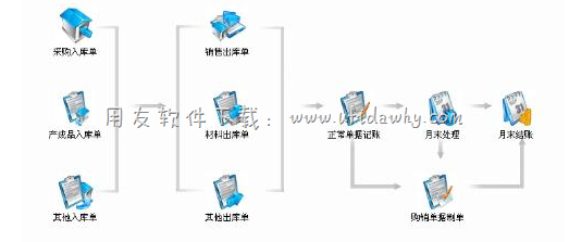 用友T3进销存管理软件免费试用版下载地址 进销存软件免费版 第2张图片