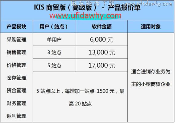 金蝶KIS商贸高级版V6.0免费版下载地址 金蝶软件 第3张图片