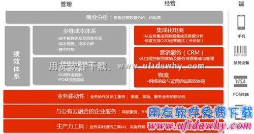 用友U8+V12.0免费下载及安装教程 用友U8 第3张图片