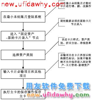 用友NC软件中的固定资产管理操作步骤图文教程