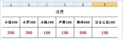 Excel单元格有文字和数字并存的时候怎么单独提取数字进行统计分析?