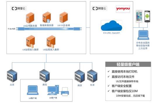 用友U8+V13.0erp系统免费试用版下载地址(安装金盘非破解版) 用友U8 第17张图片