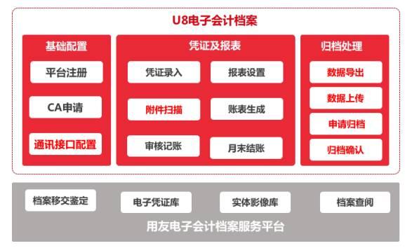 用友U8+V13.0erp系统免费试用版下载地址(安装金盘非破解版) 用友U8 第12张图片