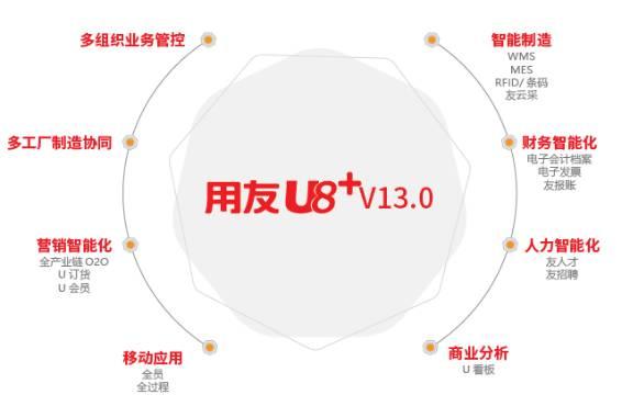 用友U8+V13.0erp系统免费试用版下载地址(安装金盘非破解版) 用友U8 第2张图片