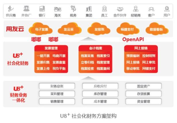 用友U8+V13.0erp系统免费试用版下载地址(安装金盘非破解版) 用友U8 第10张图片