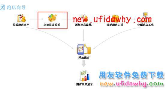 用友畅捷通T+11.5如何进行跑店管理的图文操作教程 用友知识堂 第34张图片