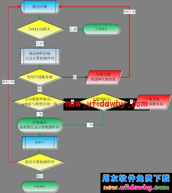 用友畅捷通T+11.51软件用户如何注册加密狗的使用说明