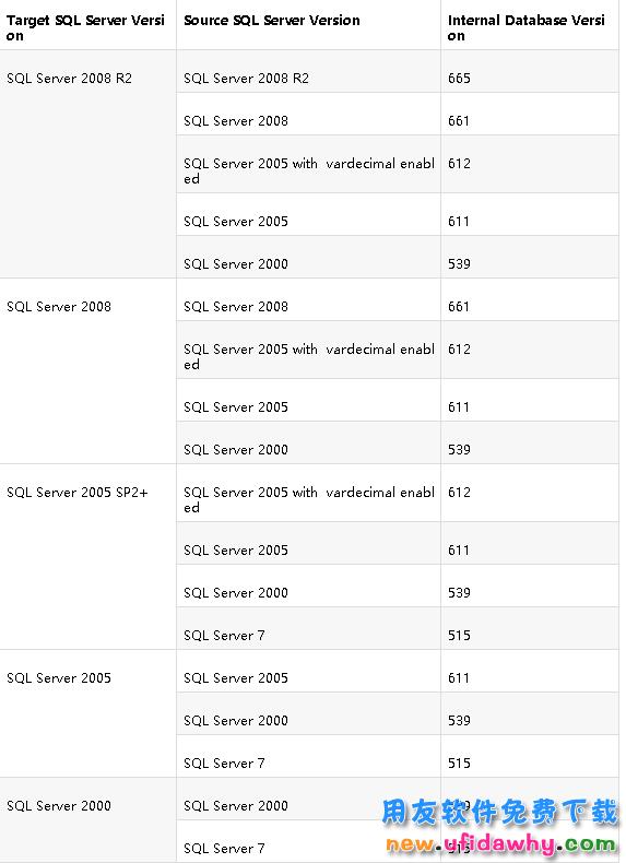 用友T3恢复账套报错:已备份数据库磁盘上结构版本为611,恢复不了怎么办? 用友知识堂 第5张图片
