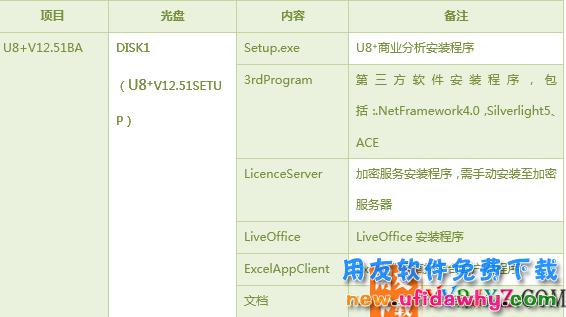 用友U8V12.51erp软件用友官方正版免费试用版下载地址(非破解版) 用友U8 第3张图片