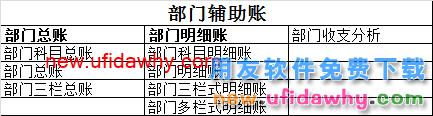 用友U8V10.1ERP怎么查询账簿(往来辅助账)的图文操作教程 用友知识库 第4张图片