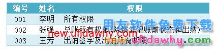 用友U8V10.1ERP怎么设置用户(操作员)权限的图文操作教程 用友知识库 第1张图片